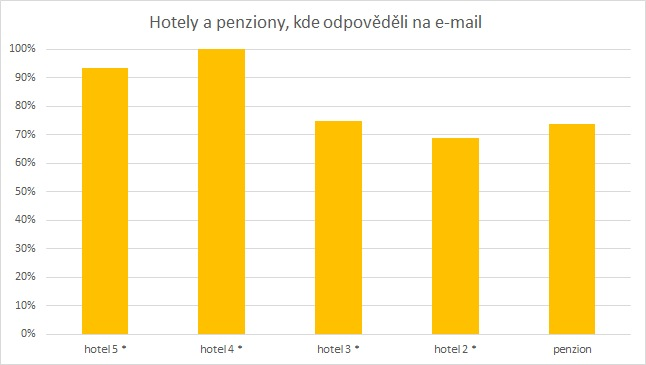 Procentuální podíl zodpovězených dotazů podle kategorie zařízení