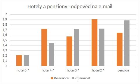 Mail_relevance_Relevance a příjemnost odpovědi podle kategorie zařízeníprijemnost