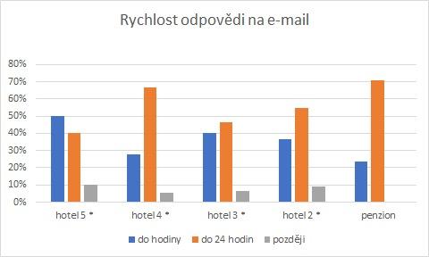 Rychlost odpovědi na dotaz e-mailem
