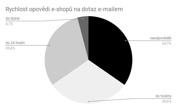 Graf rychlosti odpovědi na e-mail